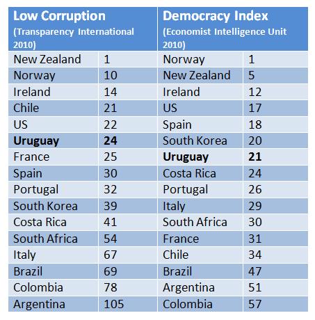 Uruguay in numbers
